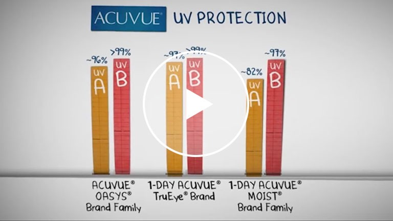 UV Protection and Contact Lenses - Acuvue