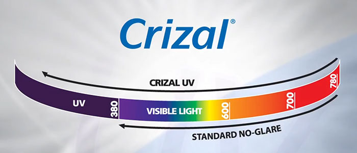 The Invisible Dangers of UV-Crizal